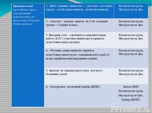 Практический (проведение цикла мероприятий направленных на укрепление здоровья д