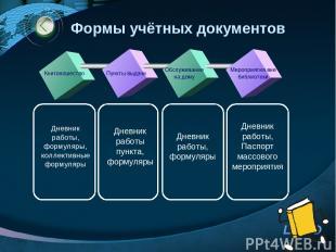 Формы учётных документов Книгоношество Пункты выдачи Обслуживание на дому Меропр