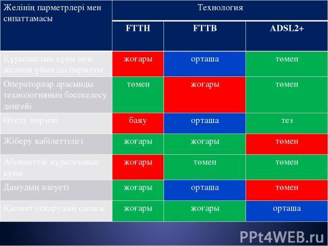 Желінің парметрлері мен сипаттамасы Технология FTTH FTTB ADSL2+ Құрылыстың құны мен желінің ұйымдастырылуы жоғары орташа төмен Операторлар арасынды технологияныңбәсекелесу деңгейі төмен жоғары төмен Өтелу мерзімі баяу орташа тез Жіберу қабілеттілігі…