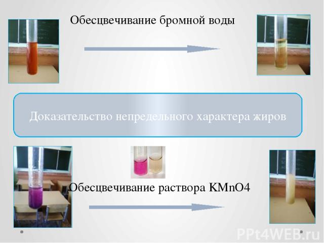 Доказательство непредельного характера жиров Обесцвечивание раствора KMnO4 Обесцвечивание бромной воды
