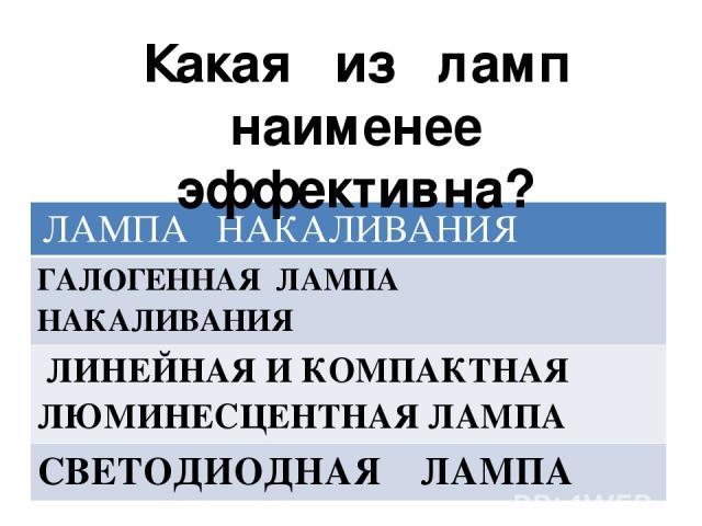 Какая из ламп наименее эффективна? ЛАМПАНАКАЛИВАНИЯ ГАЛОГЕННАЯ ЛАМПАНАКАЛИВАНИЯ ЛИНЕЙНАЯ И КОМПАКТНАЯ ЛЮМИНЕСЦЕНТНАЯ ЛАМПА СВЕТОДИОДНАЯ ЛАМПА