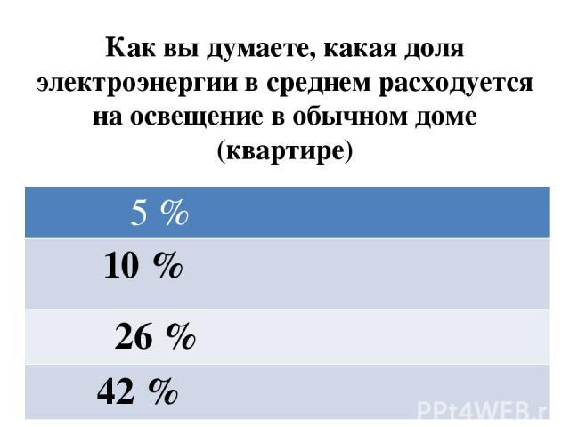 Как вы думаете, какая доля электроэнергии в среднем расходуется на освещение в обычном доме (квартире) 5 % 10 % 26 % 42 %