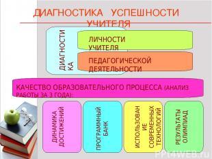 * * 1 КАЧЕСТВО ОБРАЗОВАТЕЛЬНОГО ПРОЦЕССА (АНАЛИЗ РАБОТЫ ЗА 3 ГОДА): ДИАГНОСТИКА