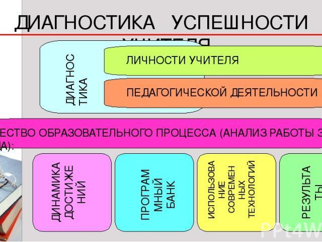 * 1 КАЧЕСТВО ОБРАЗОВАТЕЛЬНОГО ПРОЦЕССА (АНАЛИЗ РАБОТЫ ЗА 3 ГОДА): ДИАГНОСТИКА УСПЕШНОСТИ УЧИТЕЛЯ ЛИЧНОСТИ УЧИТЕЛЯ ПЕДАГОГИЧЕСКОЙ ДЕЯТЕЛЬНОСТИ ДИАГНОС ТИКА ДИНАМИКА ДОСТИЖЕ НИЙ ПРОГРАМ МНЫЙ БАНК ИСПОЛЬЗОВА НИЕ СОВРЕМЕН НЫХ ТЕХНОЛОГИЙ РЕЗУЛЬТА ТЫ ОЛИМПИАД