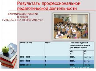 * * 1 ДИНАМИКА ДОСТИЖЕНИЙ за период с 2013-2014 уч.г. по 2015-2016 уч.г. Результ