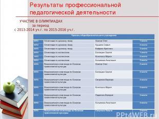 * * 1 Результаты профессиональной педагогической деятельности УЧАСТИЕ В ОЛИМПИАД