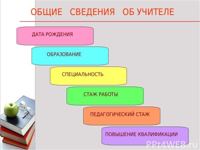 * * 1 ОБЩИЕ СВЕДЕНИЯ ОБ УЧИТЕЛЕ ДАТА РОЖДЕНИЯ ОБРАЗОВАНИЕ СПЕЦИАЛЬНОСТЬ СТАЖ РАБОТЫ ПЕДАГОГИЧЕСКИЙ СТАЖ ПОВЫШЕНИЕ КВАЛИФИКАЦИИ