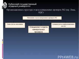 Организационная структура отдела камеральных проверок №2 (юр. Лица, НДС) Начальн