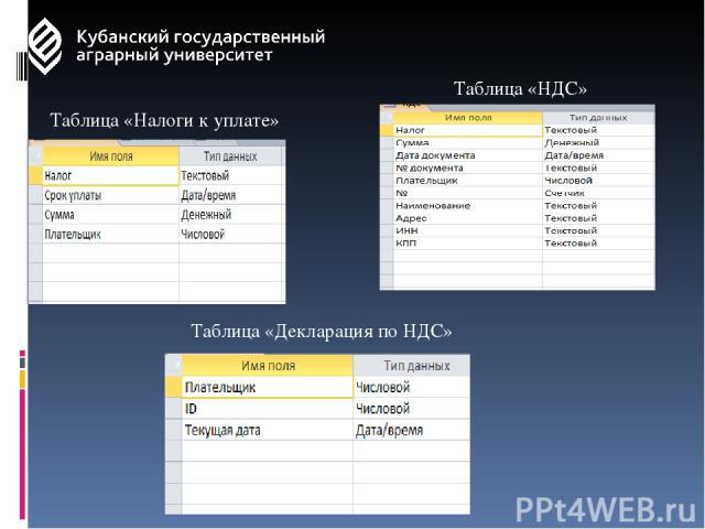 Таблица «Налоги к уплате» Таблица «НДС» Таблица «Декларация по НДС»