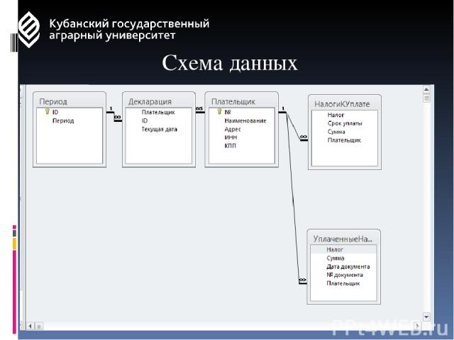 Схема данных