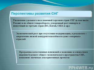 Увеличение удельного веса взаимной торговли стран СНГ (в том числе России) в их