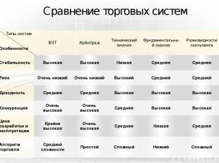 Сравнение торговых систем Типы систем Особенности ВЧТ Арбитраж Технический анали