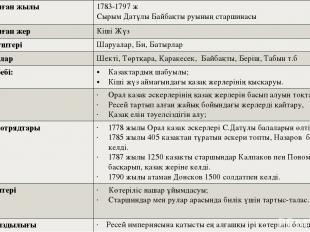 Көтерілісболған жылы Басшылары 1783-1797 ж СырымДатұлы Байбақты руының старшинас