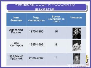 Чемпионы СССР и РОССИИ по шахматам Имя, Фамилия Годы чемпионства Время чемпионст