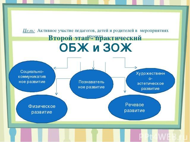 Второй этап - практический Цель: Активное участие педагогов, детей и родителей в мероприятиях проекта. ОБЖ и ЗОЖ з Социально- коммуникативное развитие Познавательное развитие Художественно- эстетическое развитие Физическое развитие Речевое развитие