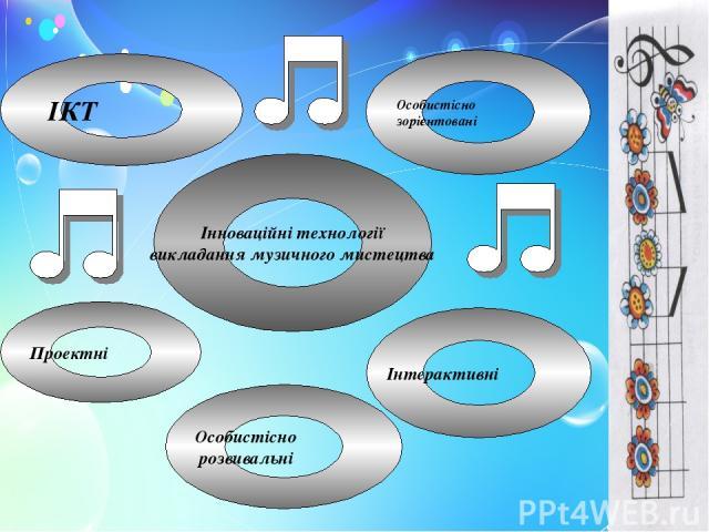 Інноваційні технології викладання музичного мистецтва ІКТ Особистісно зорієнтовані Особистісно розвивальні Інтерактивні Проектні