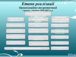 Етапи реалізації Організаційно-теоретичний серпень – травень 2016-2017 н. р. Нау