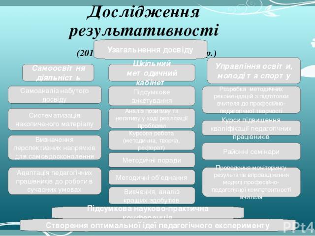 http://aida.ucoz.ru Дослідження результативності (2019 – 2020 н. р., 2020-2021 н. р.) Методичні поради