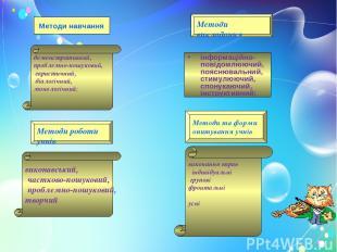 Методи навчання демонстративний, проблемно-пошуковий, евристичний, діалогічний,