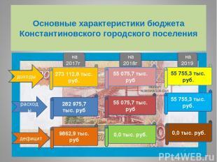 Основные характеристики бюджета Константиновского городского поселения доходы на