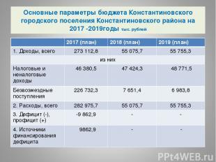 Основные параметры бюджета Константиновского городского поселения Константиновск