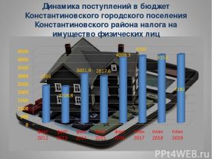 Динамика поступлений в бюджет Константиновского городского поселения Константино