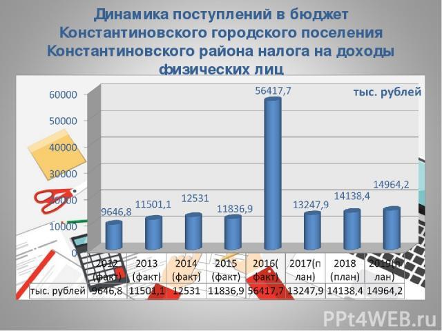 Динамика поступлений в бюджет Константиновского городского поселения Константиновского района налога на доходы физических лиц