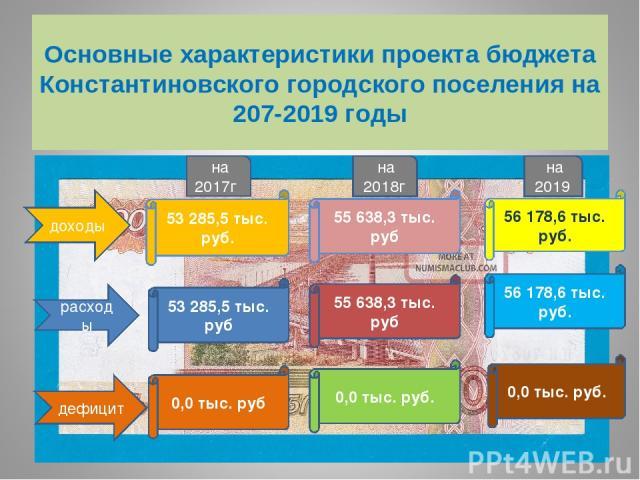 Основные характеристики проекта бюджета Константиновского городского поселения на 207-2019 годы доходы на 2017г 53 285,5 тыс. руб. расходы 53 285,5 тыс. руб дефицит 0,0 тыс. руб на 2018г 55 638,3 тыс. руб 55 638,3 тыс. руб 0,0 тыс. руб. на 2019 56 1…