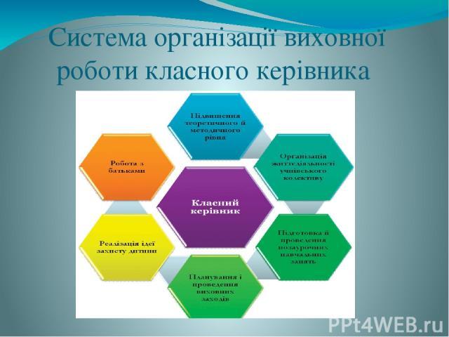 Система організації виховної роботи класного керівника