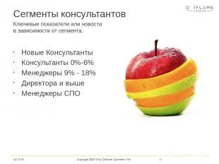 Copyright ©2015 by Oriflame Cosmetics SA Сегменты консультантов Новые Консультан