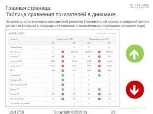 Главная страница: Таблица сравнения показателей в динамике Copyright ©2015 by Or