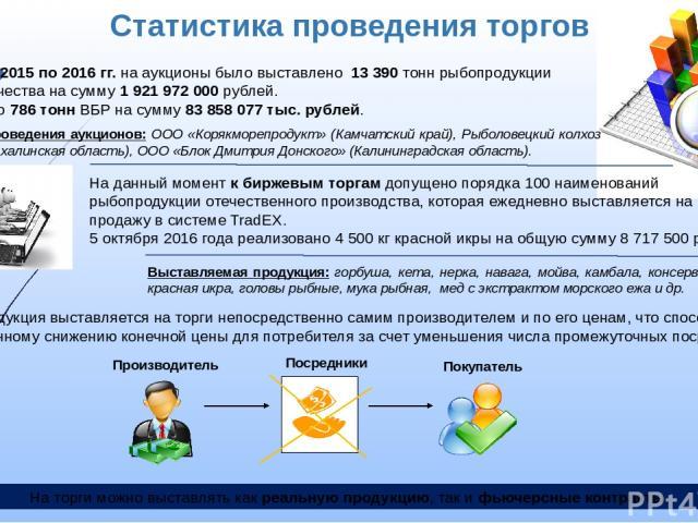 Статистика проведения торгов В период с 2015 по 2016 гг. на аукционы было выставлено 13 390 тонн рыбопродукции высокого качества на сумму 1 921 972 000 рублей. Реализовано 786 тонн ВБР на сумму 83 858 077 тыс. рублей. На данный момент к биржевым тор…