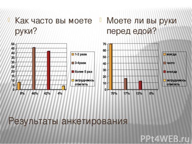 Результаты анкетирования Как часто вы моете руки? Моете ли вы руки перед едой?