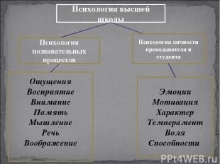 Психология высшей школы Психология познавательных процессов Психология личности