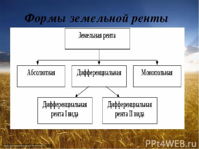 Формы земельной ренты
