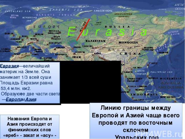Названия Европа и Азия происходят от финикийских слов «ереб» - закат и «асу» - восход Линию границы между Европой и Азией чаще всего проводят по восточным склонам Уральских гор Евразия — величайший материк на Земле. Она занимает 1/3 всей суши . Площ…