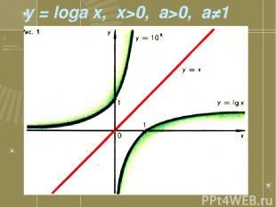 y = loga x, x>0, a>0, a≠1
