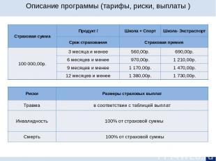 Описание программы (тарифы, риски, выплаты ) Страховая сумма Продукт/ Школа + Сп