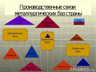 Производственные связи металлургических баз страны Центральная база Уральская ба