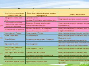 Планирование физкультурно-познавательных занятий в соответствии с комплексно-тем