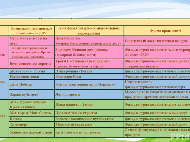 Планирование физкультурно-познавательных занятий в соответствии с комплексно-тематическим планированием ДОУ  Комплексно-тематическое планирование ДОУ Тема физкультурно-познавательного мероприятия Форма проведения Школа безопасности Что растет в лес…