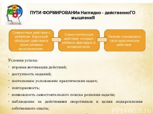 Условия успеха: игровая мотивация действий; доступность заданий; постепенное усл
