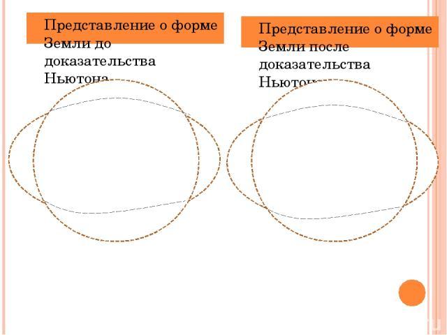 Представление о форме Земли до доказательства Ньютона Представление о форме Земли после доказательства Ньютона