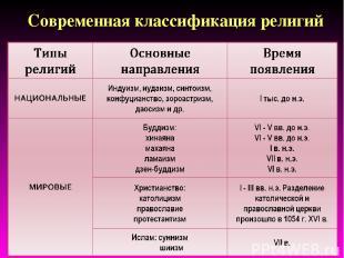 Современная классификация религий