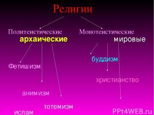 Религии Политеистические Монотеистические архаические мировые буддизм Фетишизм х