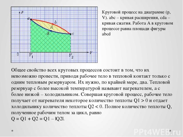 Круговой процесс на диаграмме (p, V). abc – кривая расширения, cda – кривая сжатия. Работа A в круговом процессе равна площади фигуры abcd Общее свойство всех круговых процессов состоит в том, что их невозможно провести, приводя рабочее тело в тепло…