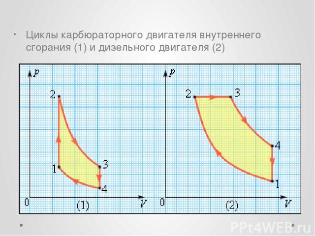 Циклы карбюраторного двигателя внутреннего сгорания (1) и дизельного двигателя (2)