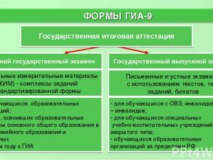 Государственный выпускной экзамен Основной государственный экзамен ФОРМЫ ГИА-9 *
