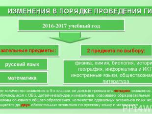 ИЗМЕНЕНИЯ В ПОРЯДКЕ ПРОВЕДЕНИЯ ГИА-9 * русский язык математика Обязательные пред