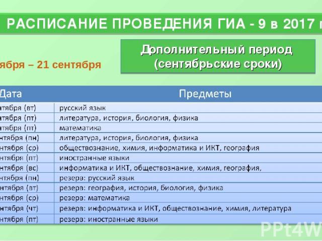 РАСПИСАНИЕ ПРОВЕДЕНИЯ ГИА - 9 в 2017 году * Дополнительный период (сентябрьские сроки) 4 сентября – 21 сентября проект